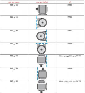 روش نصب الکتروموتور