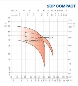 منحنی مشخصه سری 2gp compact