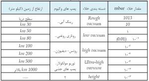 جدول فشار خلاء